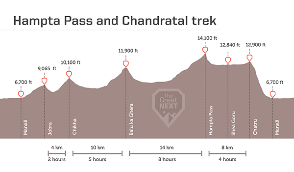 See the altitude map for the Hampta Pass trek