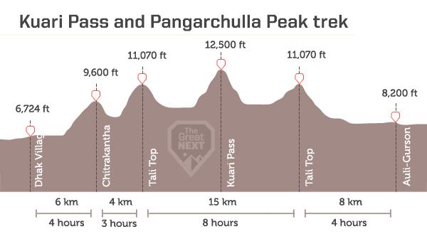 Daily maximum altitude details for the Kuari Pass and Pangarchula Peak trek in Uttarakhand