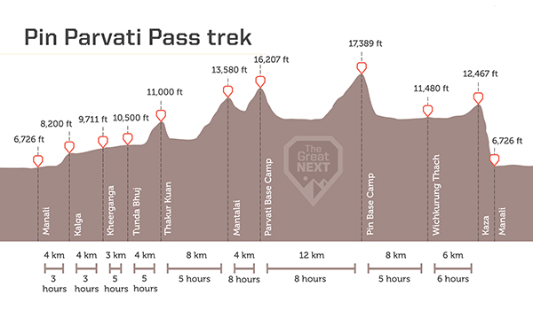 See the altitude map for the Pin Parvati Pass trek