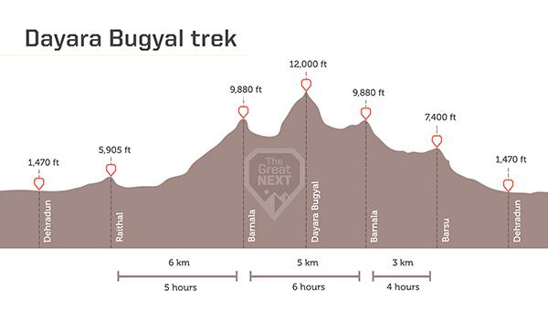 See the altitude map for the Dayara Bugyal trek.