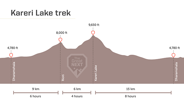 See the altitude map for the Kareri Lake trek