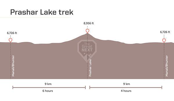 See the altitude map for the Prashar Lake trek