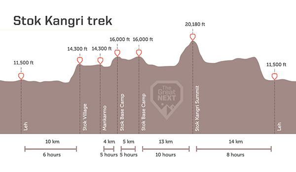 See the altitude map for the Stok Kangri trek