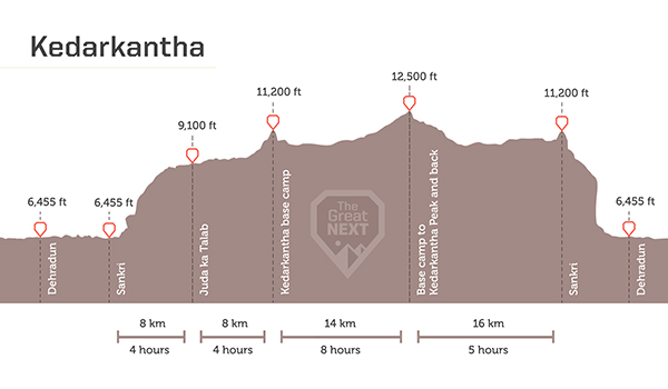 See the altitude map for the Kedarkantha trek.