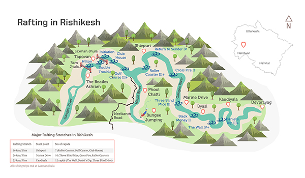 Route map of Rishikesh and rapids on Ganges
