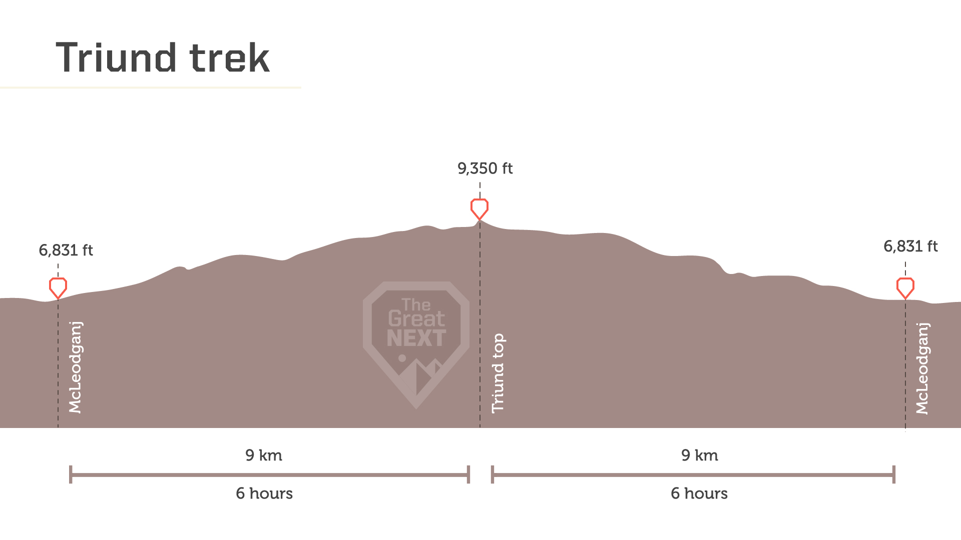 See the altitude map for the Triund trek.
