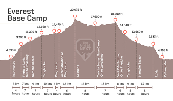 See the altitude map for the Everest Base Camp trek
